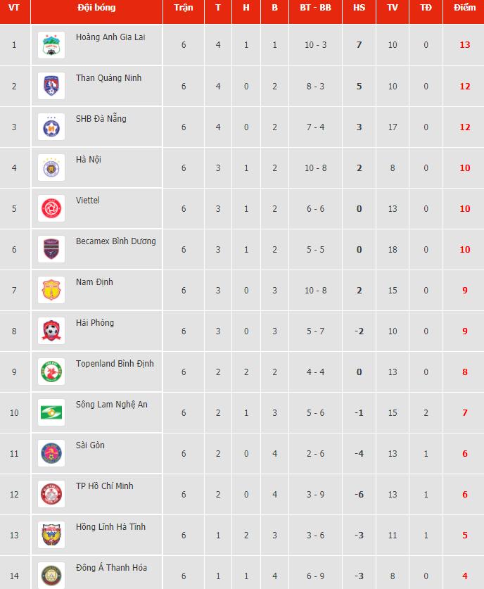 Bảng xếp hạng vòng 6 V.League 2021.