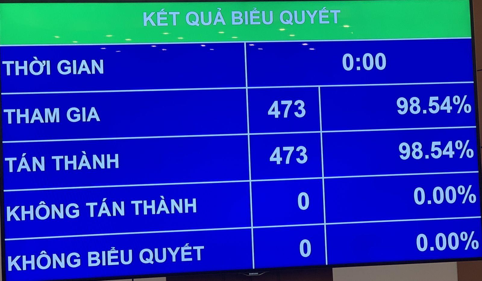 Kết quả biểu quyết bầu đồng chí Vương Đình Huệ giữ chức vụ Chủ tịch Quốc hội.