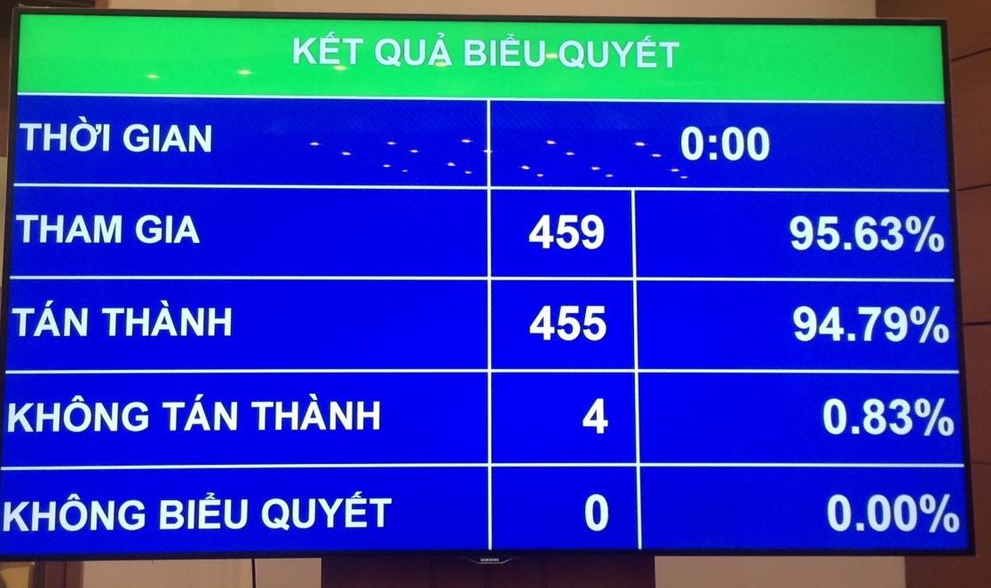 Quốc hội phê chuẩn việc bổ nhiệm 2 Phó thủ tướng và 12 Bộ trưởng, thành viên Chính phủ. Ảnh: VGP/Nguyễn Hoàng