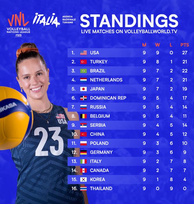 Bảng xếp hạng Volleyball Nations League 2021 sau tuần thi đấu thứ 3