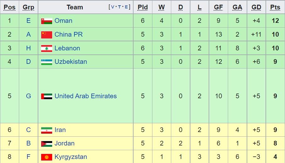 Bảng xếp hạng các đội nhì bảng vòng loại World Cup 2022 sau khi Triều Tiên rút lui