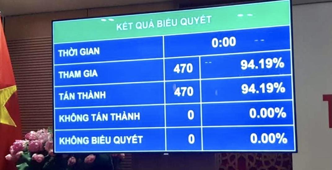 Kết quả biểu quyết thông qua Nghị quyết phê chuẩn danh sách Phó Chủ tịch và một số Ủy viên Hội đồng Quốc phòng và An ninh - Ảnh: VGP/Nhật Nam