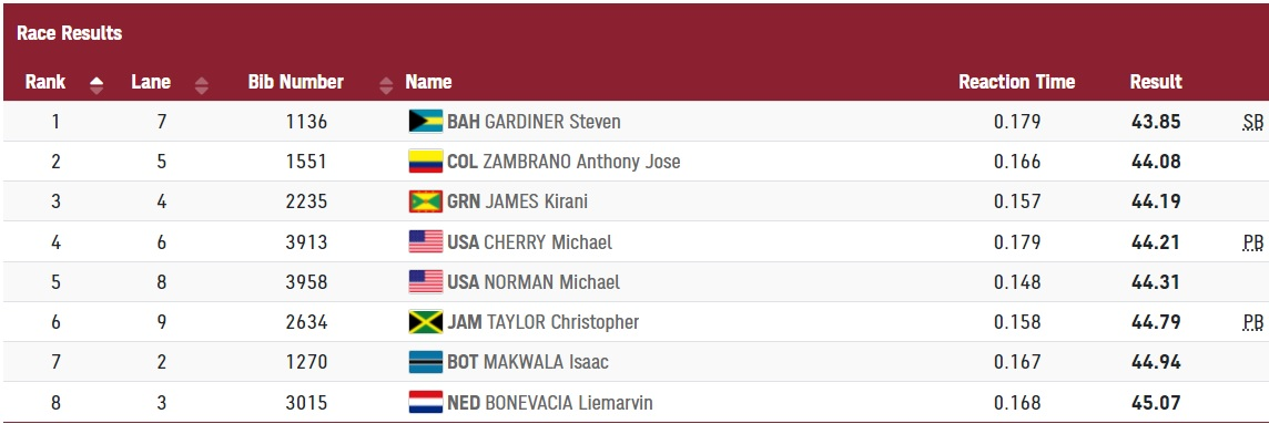 Kết quả chung kết 400m nam Olympic Tokyo 2021