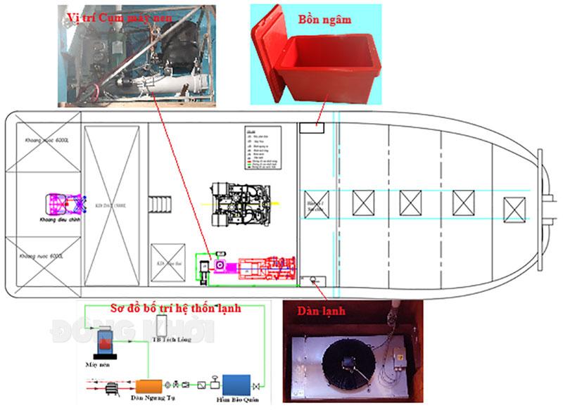 Sơ đồ lắp đặt hệ thống thiết bị lạnh trên tàu cá xa bờ tỉnh Bến Tre. Ảnh: Nhóm NC