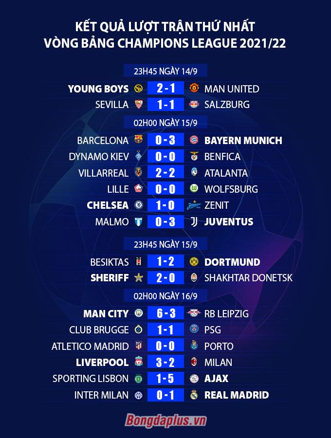 Kết quả loạt trận thứ nhất vòng bảng Champions League 2021/22