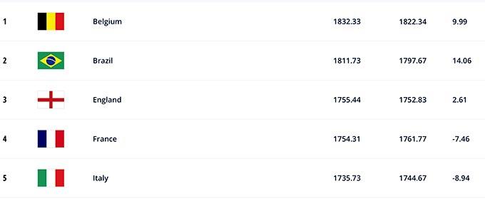 ĐT Anh vào top 3 đội mạnh nhất thế giới