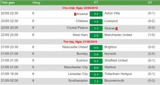 Arsenal lội ngược dòng đánh bại Aston Villa 3-2