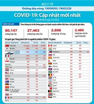 Cập nhật dịch COVID-19 và ứng phó: Hơn 80.000 ca nhiễm trên toàn cầu