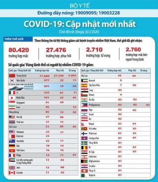 Cập nhật dịch Covid-19 và ứng phó tới ngày 26-2-2020