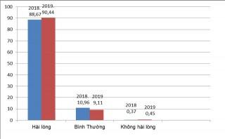Kết quả Chỉ số hài lòng năm 2019 (kỳ 1)