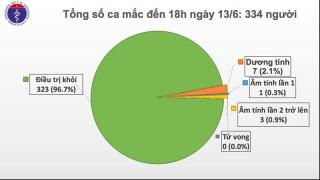 Thêm 1 ca nhập cảnh mắc Covid-19, Việt Nam có tổng cộng 334 ca mắc
