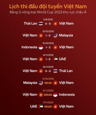 Lịch thi đấu của tuyển Việt Nam tại vòng loại World Cup 2022 không thay đổi