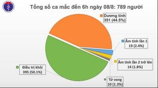 Thêm 5 ca mắc Covid-19, trong đó 1 ca tại Hà Nội có liên quan Đà Nẵng