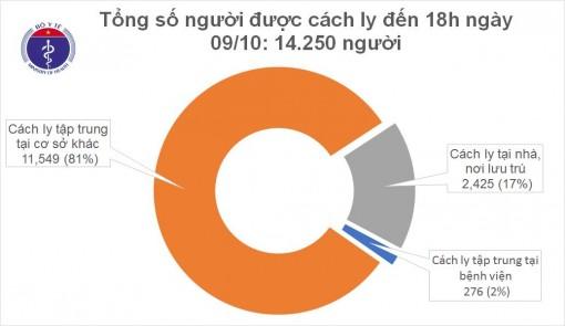 Chiều 9-10-2020, Việt Nam ghi nhận 5 ca mắc mới COVID-19 nhập cảnh từ Ấn Độ