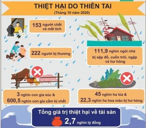 153 người chết, thiệt hại 2,3 nghìn tỷ đồng do mưa lũ