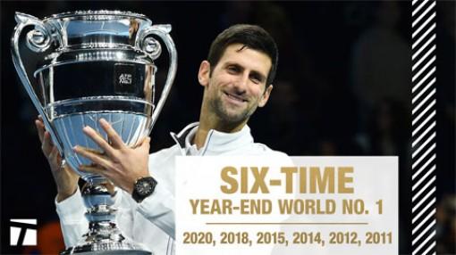 Djokovic cân bằng kỷ lục của Pete Sampras, vượt mặt Nadal và Federer
