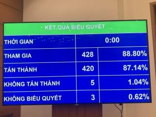Quốc hội thông qua Nghị quyết về tổ chức chính quyền đô thị tại TP. Hồ Chí Minh