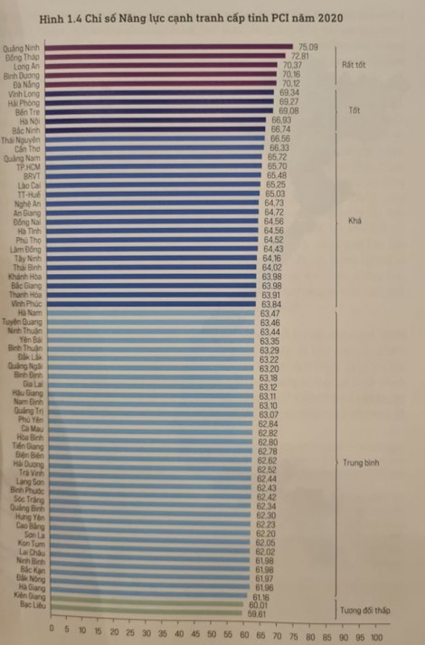 Kết quả Chỉ số PCI 2020, tỉnh đứng thứ 8 cả nước