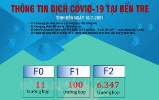 [Infographics] Thông tin dịch Covid-19 tại Bến Tre, ngày 10-7-2021